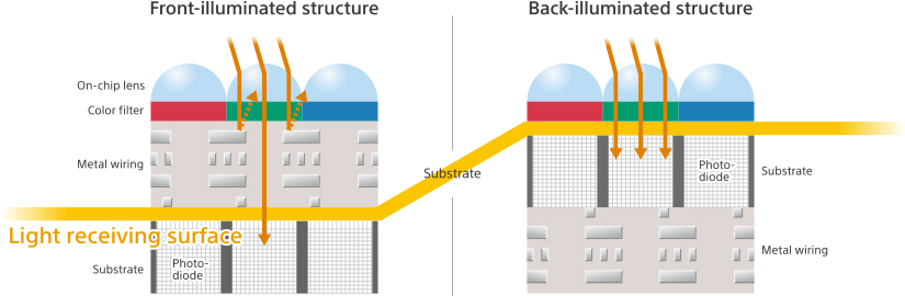 Structure of Front and Back-illuminated pixel